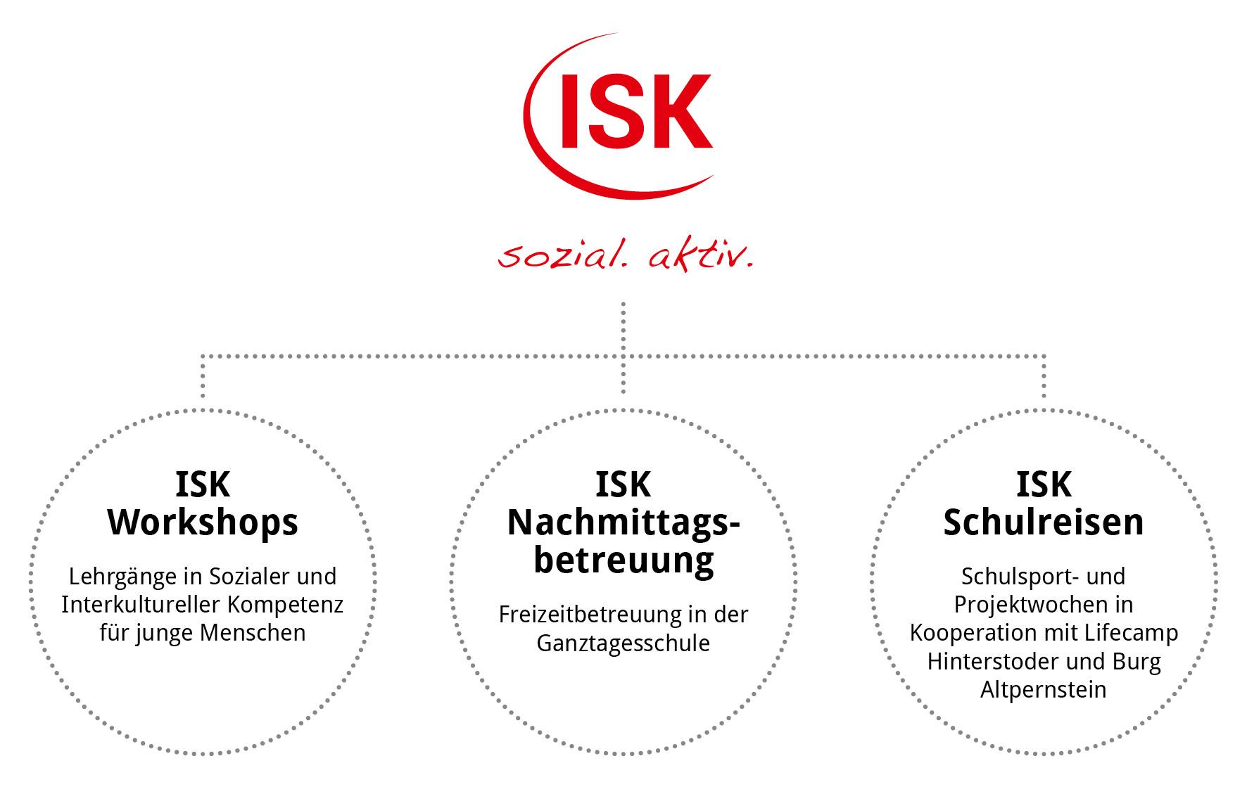 ISK Organigramm